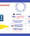 Tourisme : Pour l'été 2019, la destination France toujours plébiscitée !